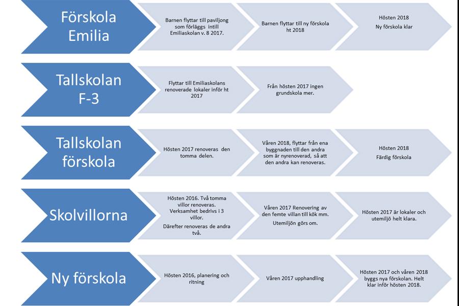 Processen för skolorna i Häljarp. Klicka på bilden för att se den  större. Illustration: Landskrona stad.