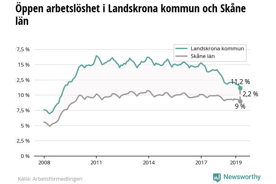 Arbetslösheten i Landskrona minskar