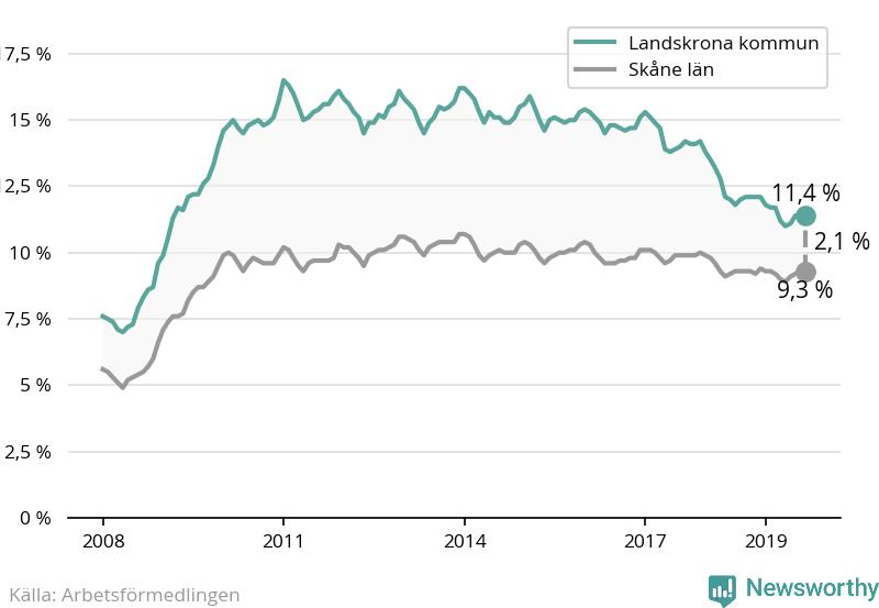 Arbetslösheten ner för 46:e månaden i rad