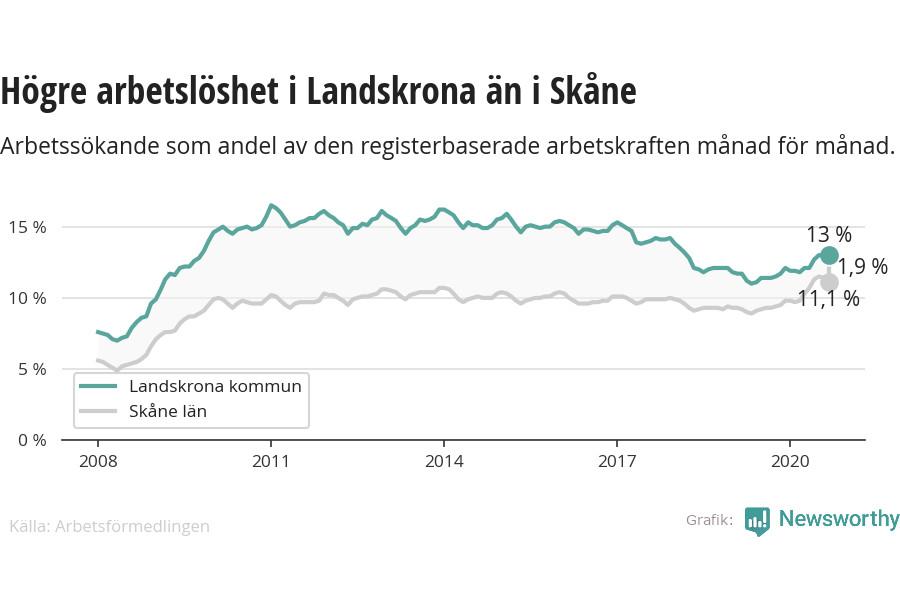 I pandemins spår ökar arbetslösheten